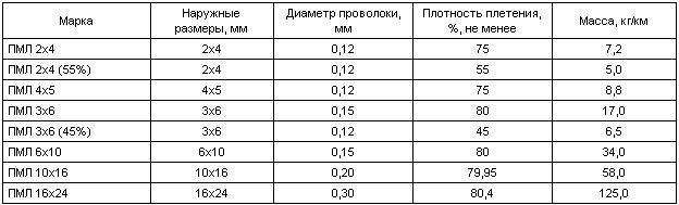 вес плетенки пмл 16х24