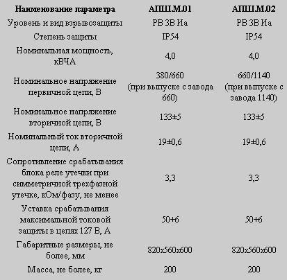 М.01, АПШ.М.02