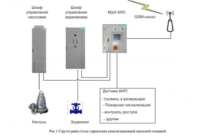 насосной станции (КША-КНС)